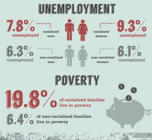 infographic of unemployment and poverty statistics
